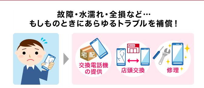 ドコモケータイ補償サービスイメージ図