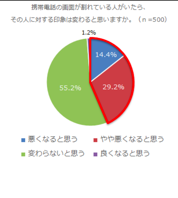 液晶割れスマホを使用している部下に対する上司の評価グラフ